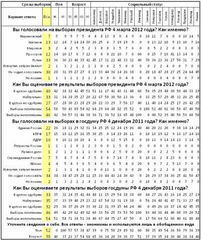 Сводные данные опроса Гражданина Социолога в апреле 2012 года